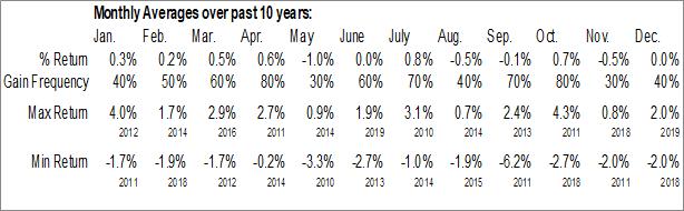 Monthly Seasonal IQ Hedge Macro Tracker ETF (NYSE:MCRO)
