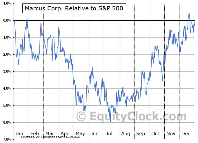 MCS Relative to the S&P 500