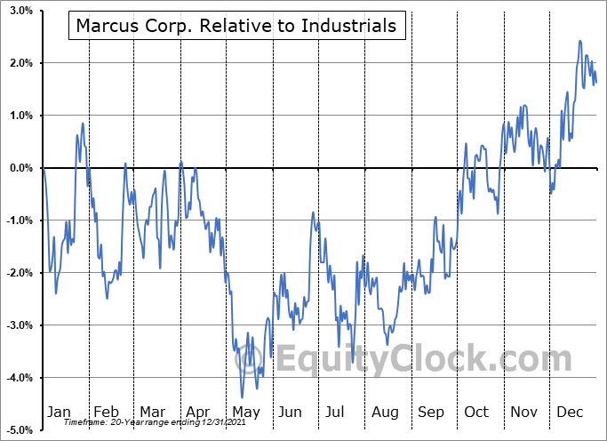 MCS Relative to the Sector