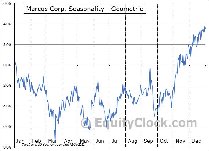 Marcus Corp. (NYSE:MCS) Seasonality
