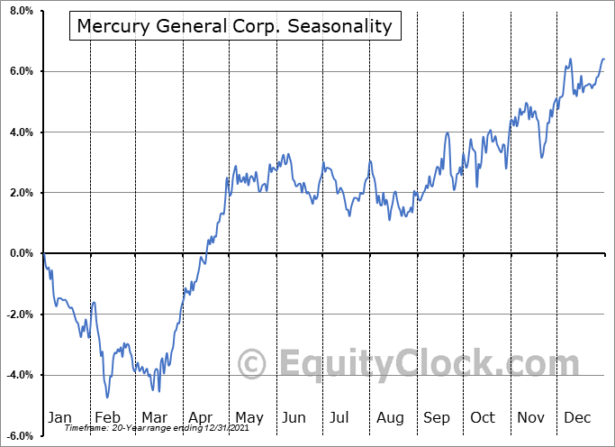 Mercury General Corporation Seasonal Chart