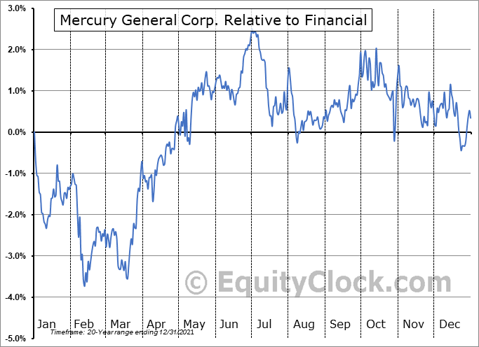 MCY Relative to the Sector
