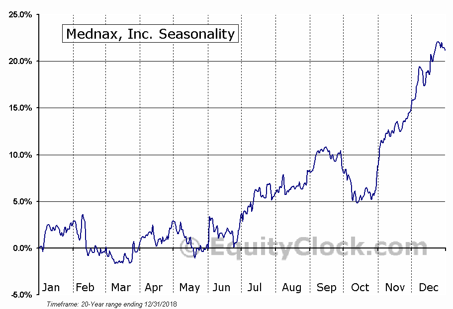 Mednax, Inc (MD) Seasonal Chart