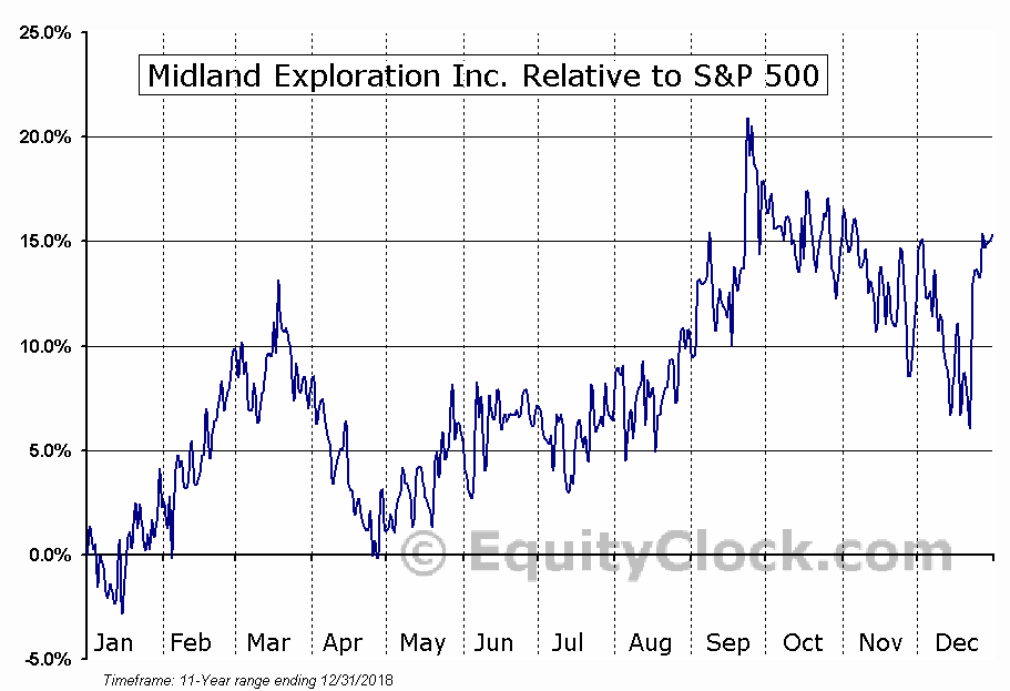 MD.V Relative to the S&P 500