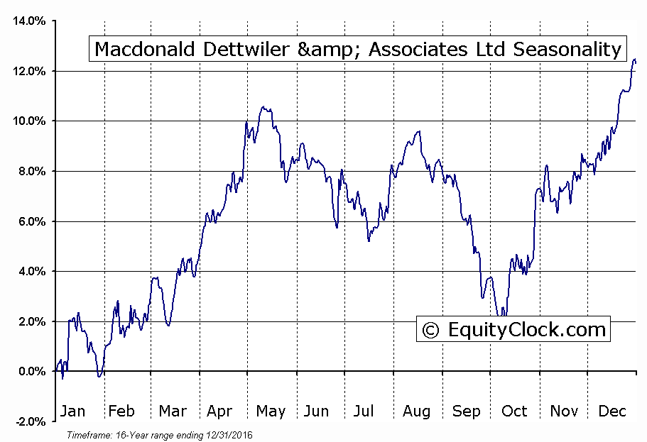 Macdonald Dettwiler & Associates Ltd (TSE:MDA) Seasonal Chart