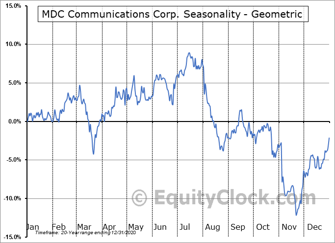 MDC Communications Corp. (NASD:MDCA) Seasonality