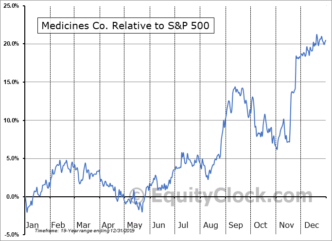 MDCO Relative to the S&P 500