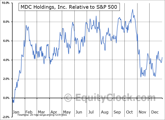 MDC Relative to the S&P 500