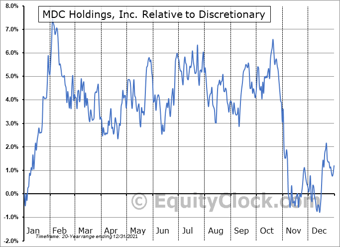 MDC Relative to the Sector