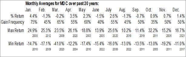 Monthly Seasonal MDC Holdings, Inc. (NYSE:MDC)