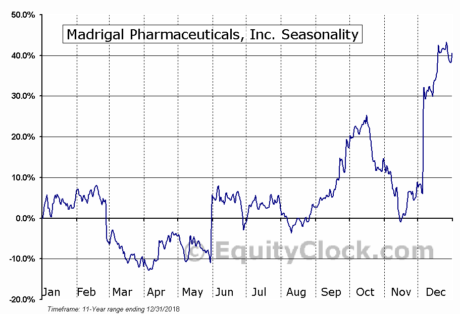 Madrigal Pharmaceuticals, Inc. (NASD:MDGL) Seasonality