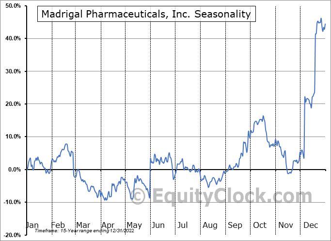 Madrigal Pharmaceuticals, Inc. (NASD:MDGL) Seasonality