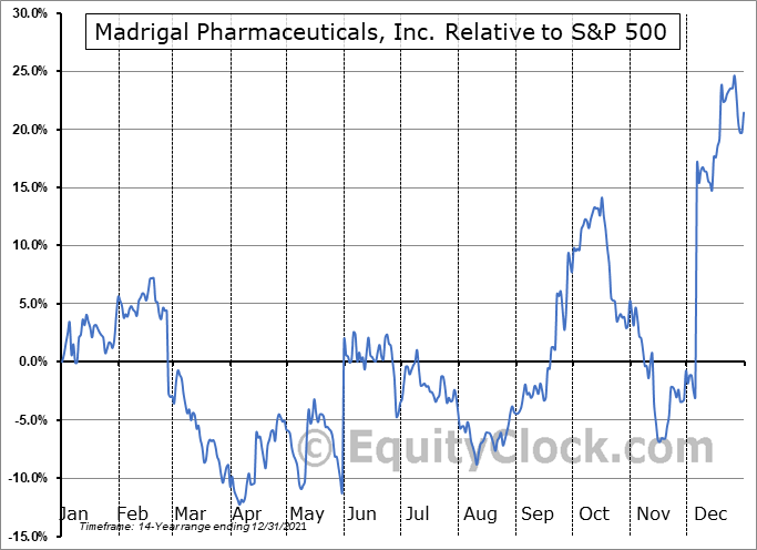 MDGL Relative to the S&P 500