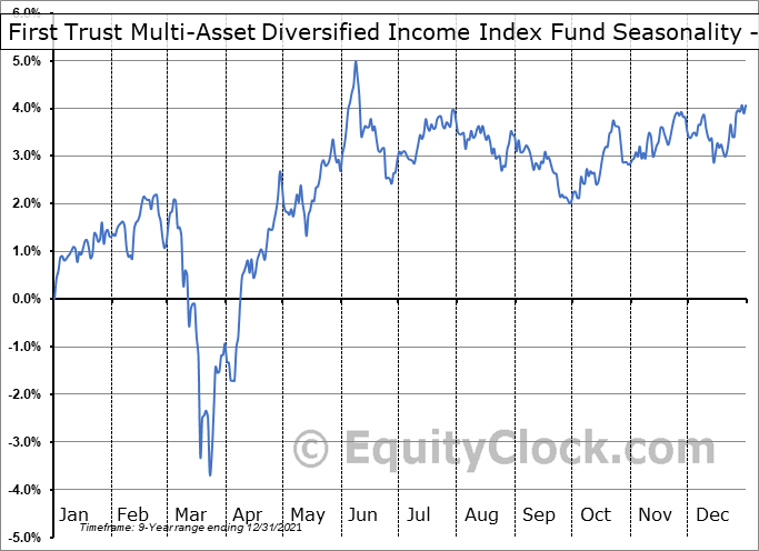 First Trust Multi-Asset Diversified Income Index Fund (NASD:MDIV) Seasonality