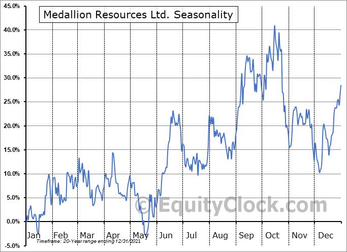 Medallion Resources Ltd. (TSXV:MDL.V) Seasonality