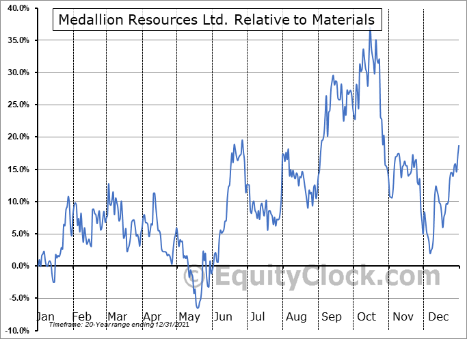 MDL.V Relative to the Sector