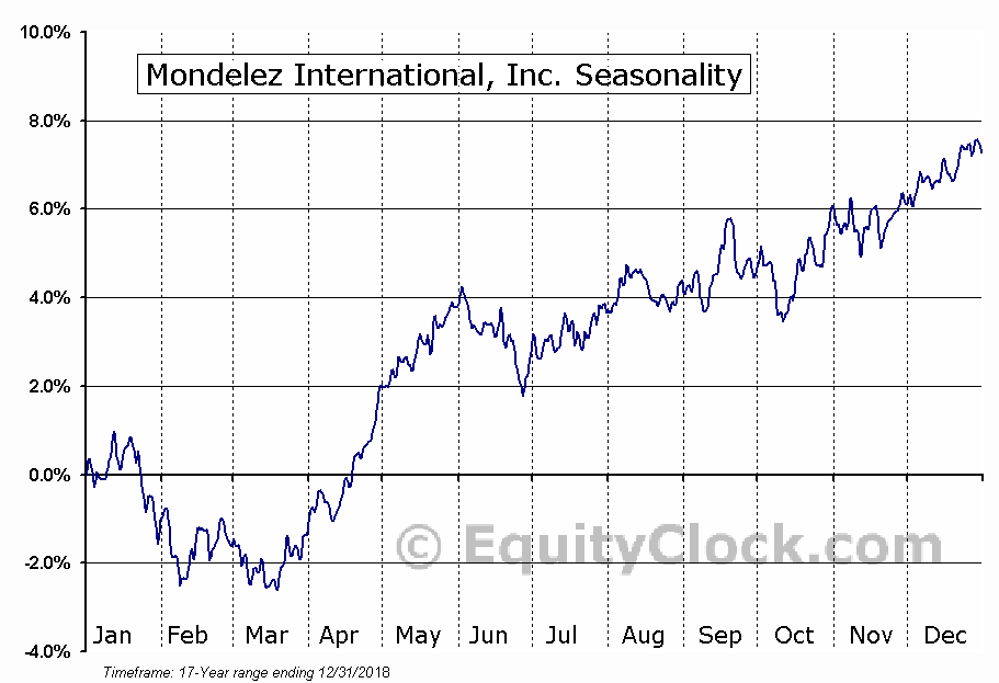 Mondelez International, Inc. (NASD:MDLZ) Seasonal Chart