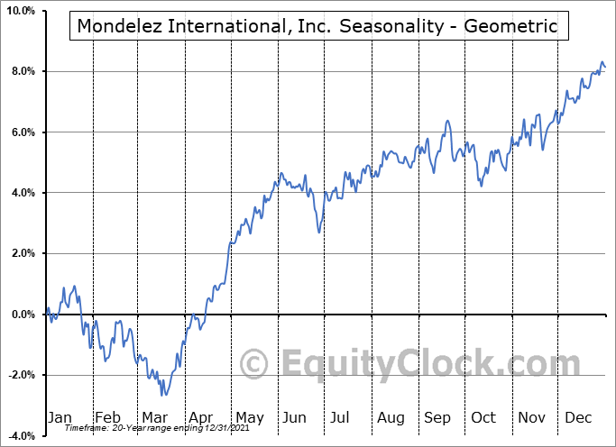 Mondelez International, Inc. (NASD:MDLZ) Seasonality