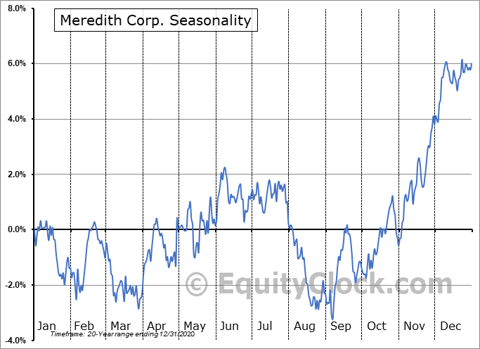 Meredith Corporation Seasonal Chart
