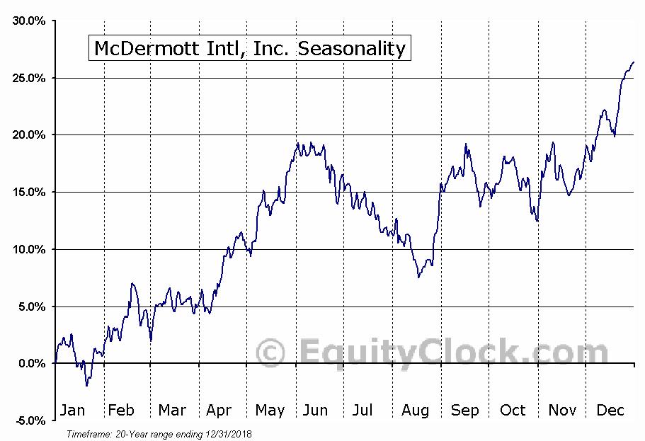 McDermott International, Inc. (MDR) Seasonal Chart