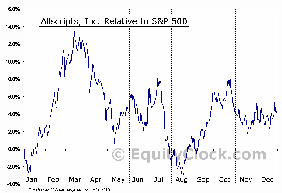 MDRX Relative to the S&P 500
