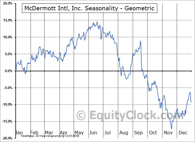 McDermott Intl, Inc. (NYSE:MDR) Seasonality