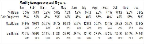 Monthly Seasonal McDermott Intl, Inc. (NYSE:MDR)