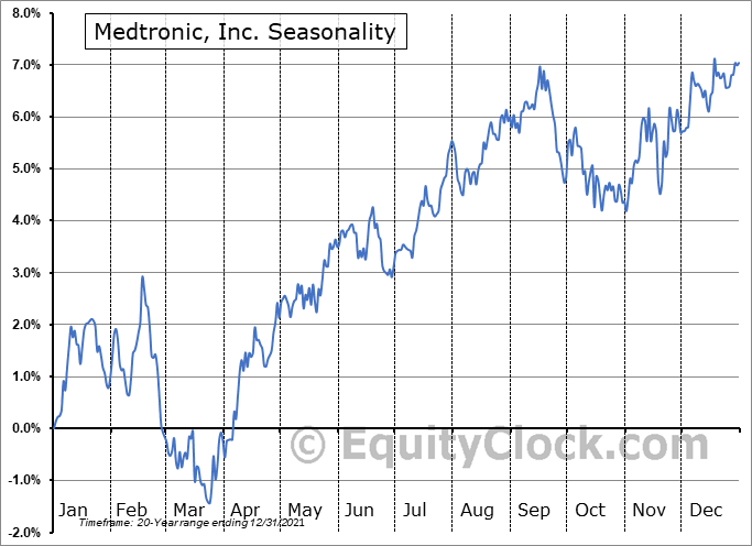 Medtronic plc Seasonal Chart