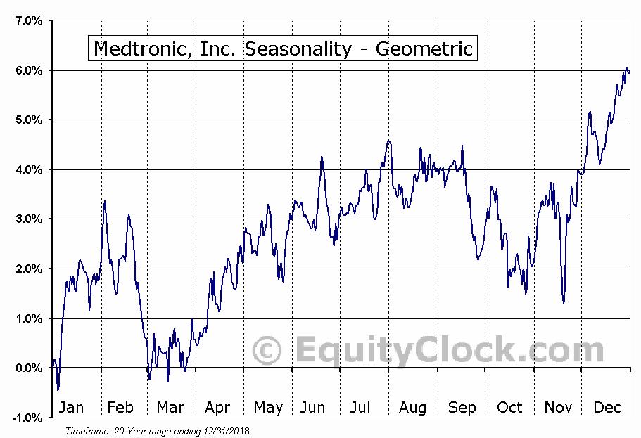 Medtronic, Inc. (NYSE:MDT) Seasonality
