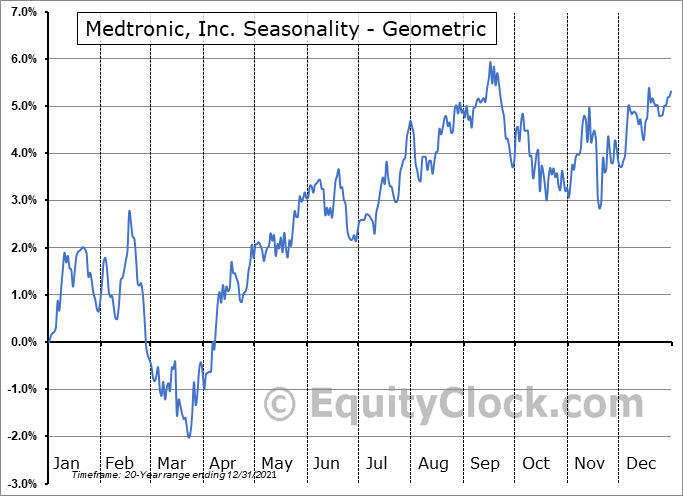 Medtronic, Inc. (NYSE:MDT) Seasonality