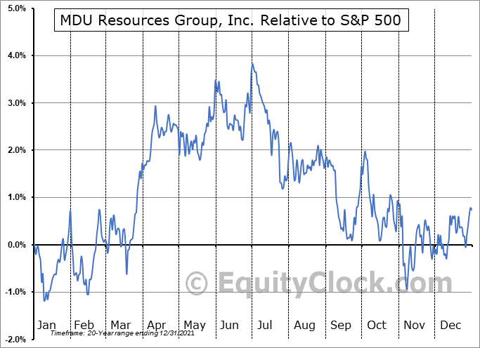 MDU Relative to the S&P 500