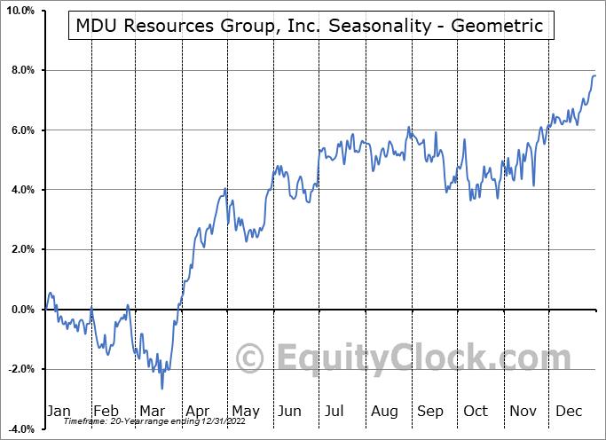 MDU Resources Group, Inc. (NYSE:MDU) Seasonality