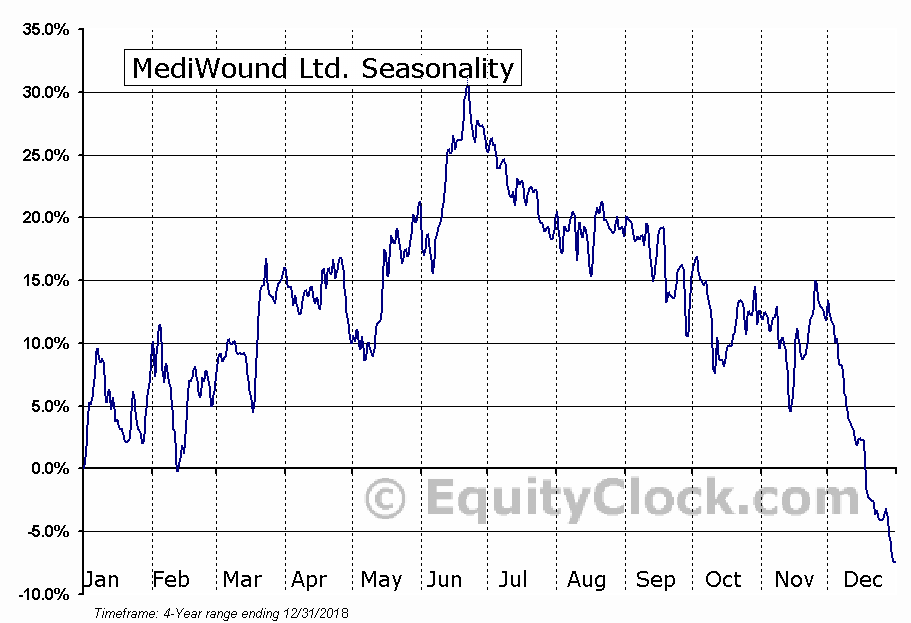 MediWound Ltd. (MDWD) Seasonal Chart
