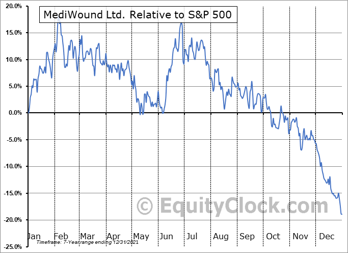 MDWD Relative to the S&P 500