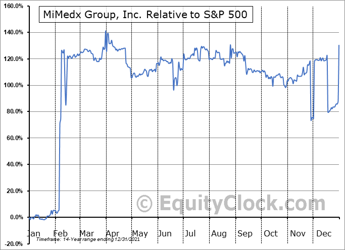 MDXG Relative to the S&P 500
