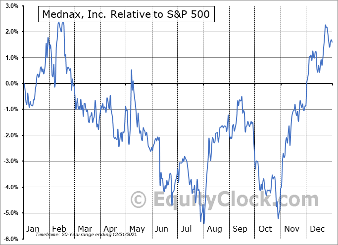 MD Relative to the S&P 500