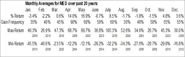 Monthly Seasonal Medifast, Inc. (NYSE:MED)