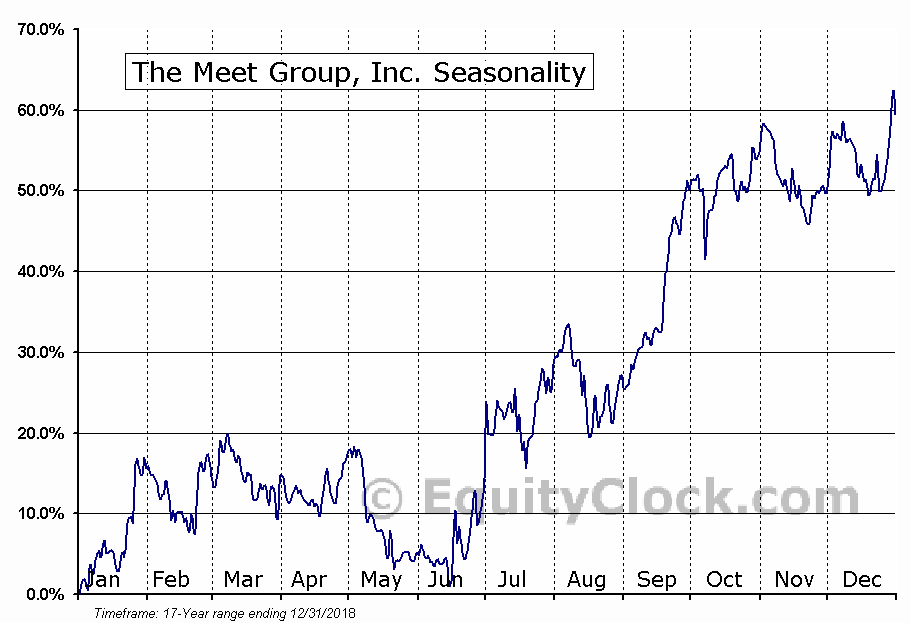The Meet Group, Inc. (NASD:MEET) Seasonality