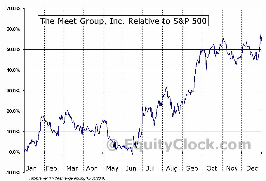 MEET Relative to the S&P 500