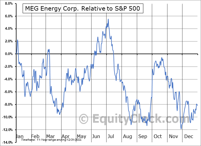 MEG.TO Relative to the S&P 500