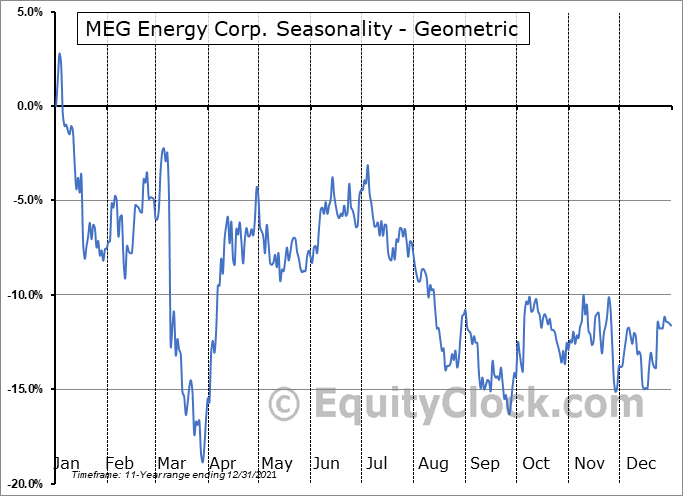 MEG Energy Corp. (TSE:MEG.TO) Seasonality