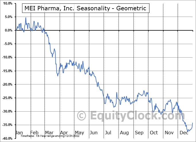 MEI Pharma, Inc. (NASD:MEIP) Seasonality