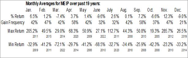 Monthly Seasonal MEI Pharma, Inc. (NASD:MEIP)