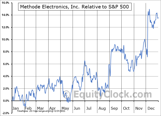 MEI Relative to the S&P 500
