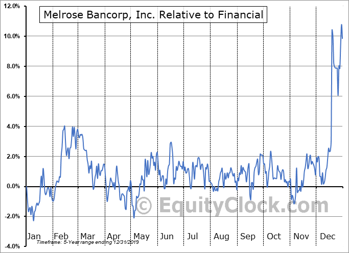 MELR Relative to the Sector