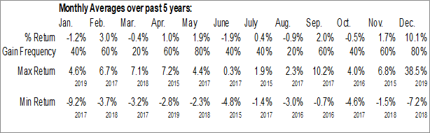 Monthly Seasonal Melrose Bancorp, Inc. (OTCMKT:MELR)