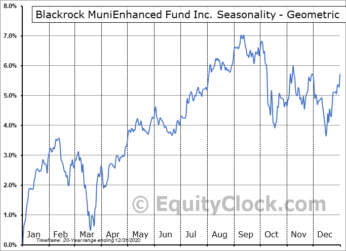 Blackrock MuniEnhanced Fund Inc. (NYSE:MEN) Seasonality