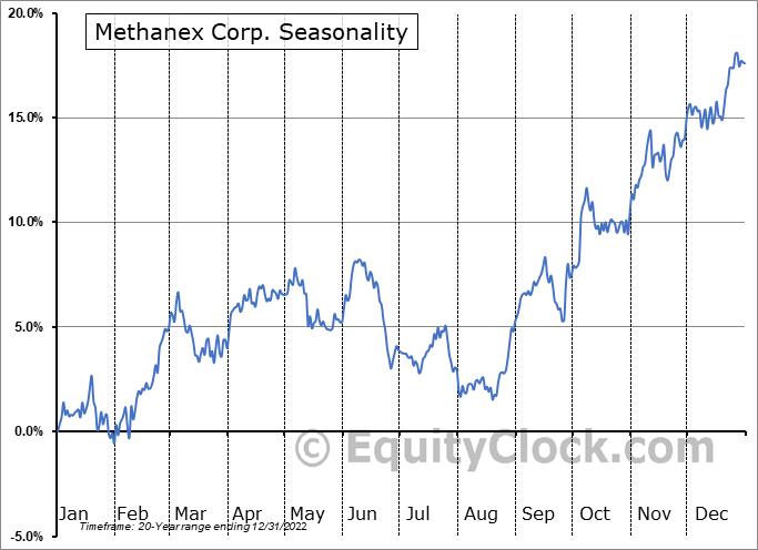 Methanex Corp. (NASD:MEOH) Seasonality