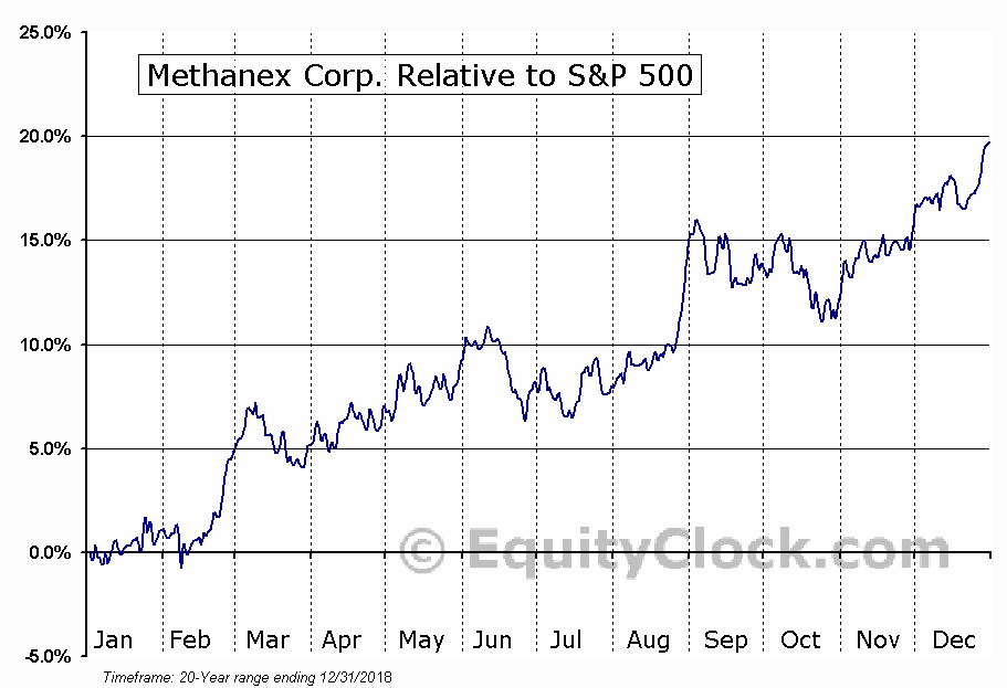 MEOH Relative to the S&P 500
