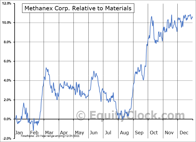 MEOH Relative to the Sector